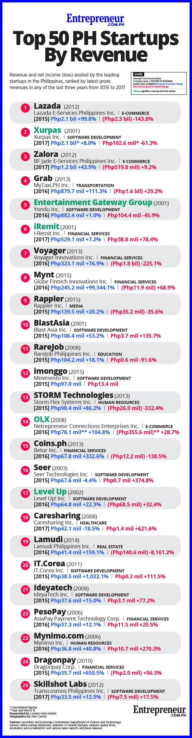 Who Are the Top 50 Revenue-Generating Startups in the Philippines?